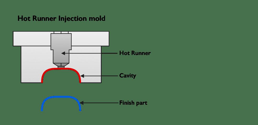Sumar Toolsi kuumkanaliga vormid