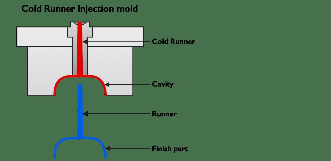 Sumar Toolsi külmkanaliga vormid